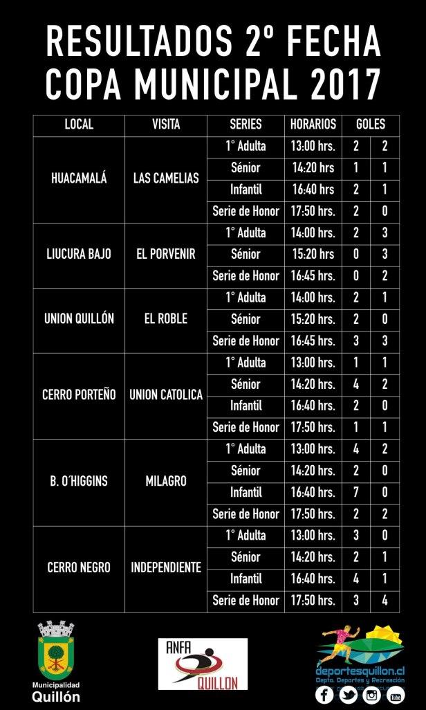 resultados-de-la-2-fecha-copa-municipal-001